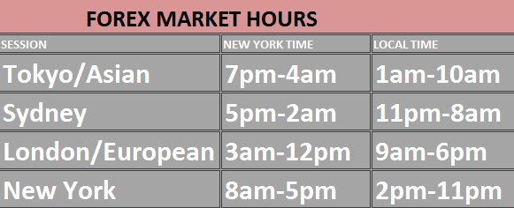What time does the forex market open in australia
